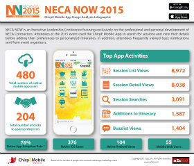 image of National Electrical Contractors Association and a2z, Inc. Wins 2015 Best Electronics Mobile Application Mobile WebAward for NECA NOW
