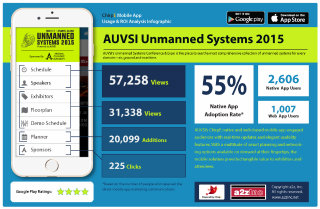 image of AUVSI and a2z, Inc. Wins 2015 Best Technology Mobile Application Mobile WebAward for Unmanned Systems 2015