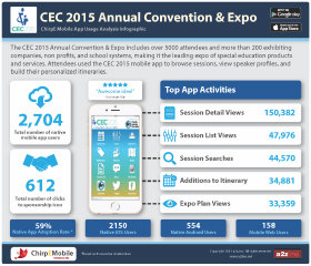 image of Council for Exceptional Children and a2z, Inc. Wins 2015 Best Events Mobile Application Mobile WebAward for Council for Exceptional Children | CEC 2015
