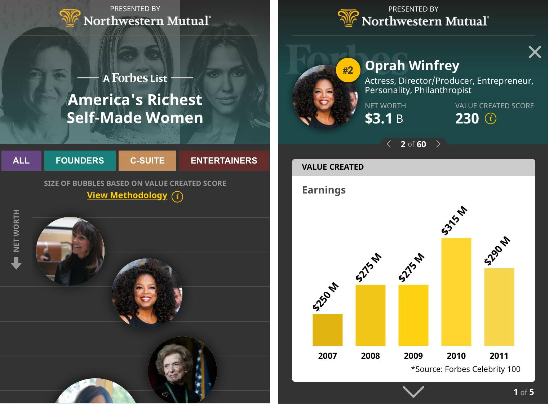image of Forbes Media Wins 2016 Best Media Mobile Website Mobile WebAward for Forbes America's Self-Made Women New Mobile List